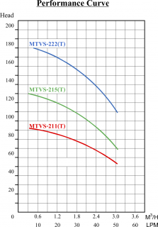 MTVS2 Performance Curve