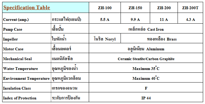 ZH Spec Table