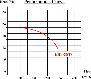 KHL_Performance_Curve